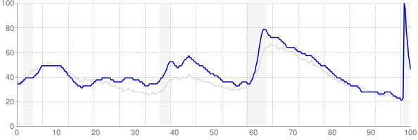 Oregon monthly unemployment rate chart from 1990 to October 2020